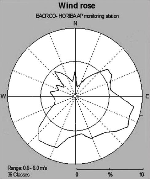 outdoor investigation of air quality around bandar abbas iran  : wind diagram helsinki - findchart.co